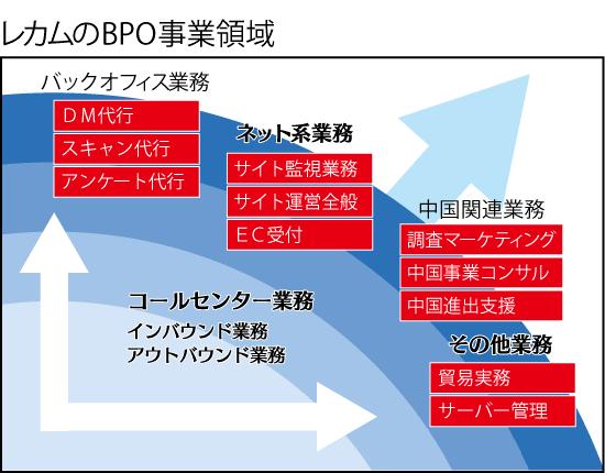 レカム株式会社 伊藤秀博社長 インタビュー画像1−1